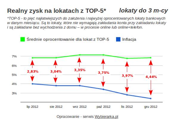Realne zyski na lokatach z TOP-5 do 3m-cy - Wybierarka.pl